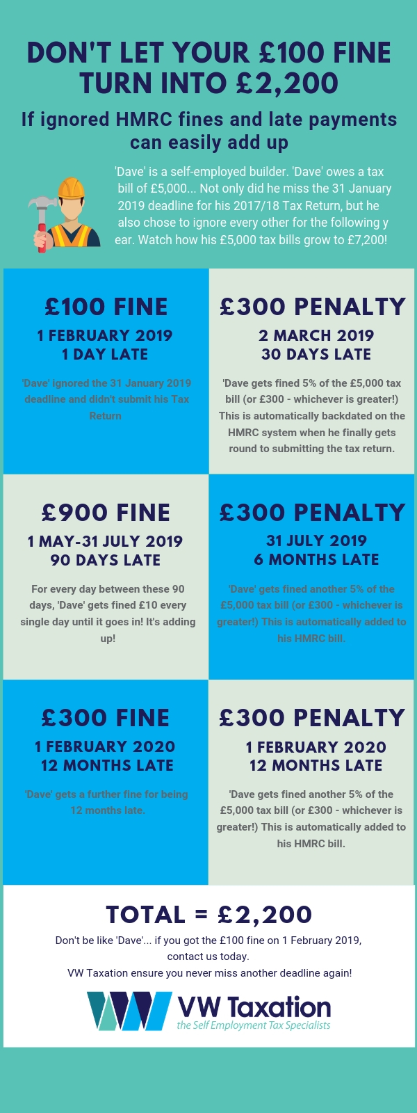 infographic on late payment and fines